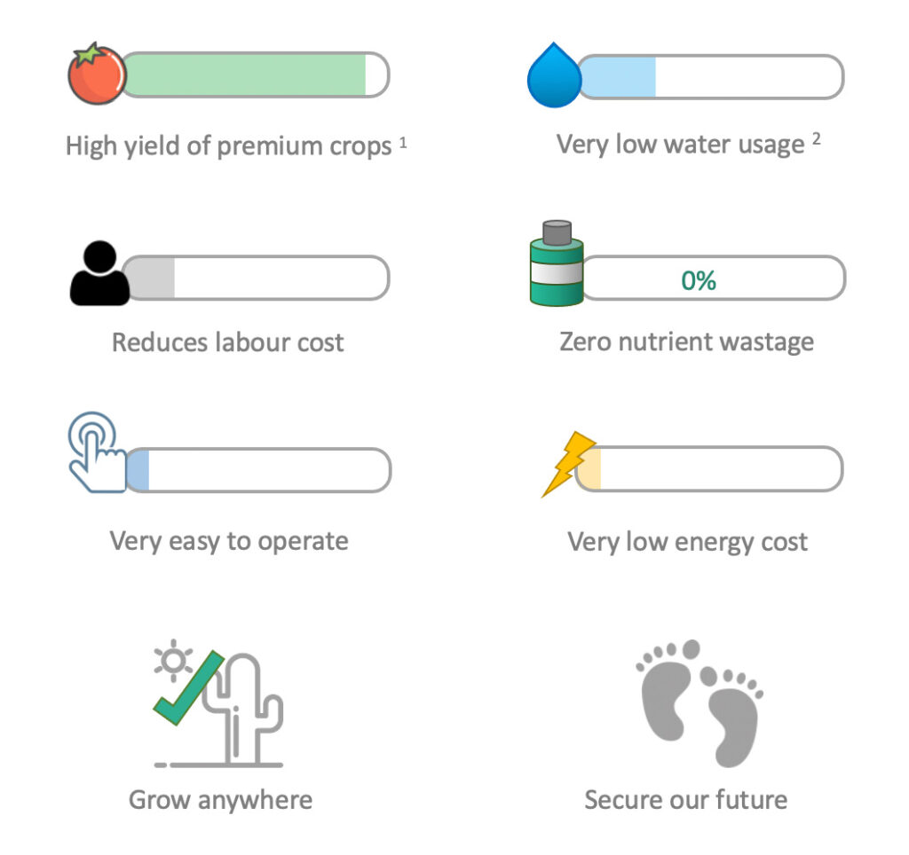Agrocket Smart Organic Farming System Advantages